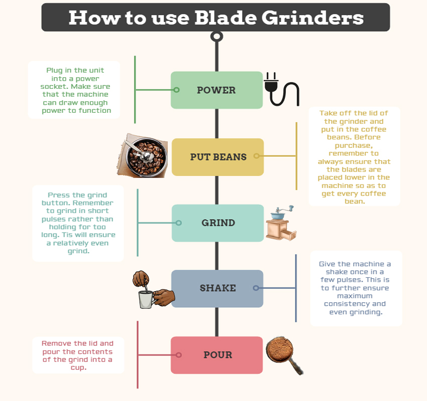 HOW TO USE BLADE GRINDER