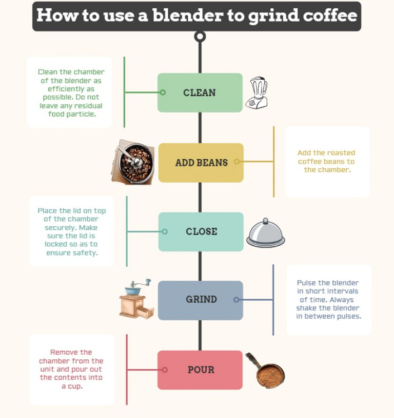HOW TO USE BLENDER TO GRIND COFFEE