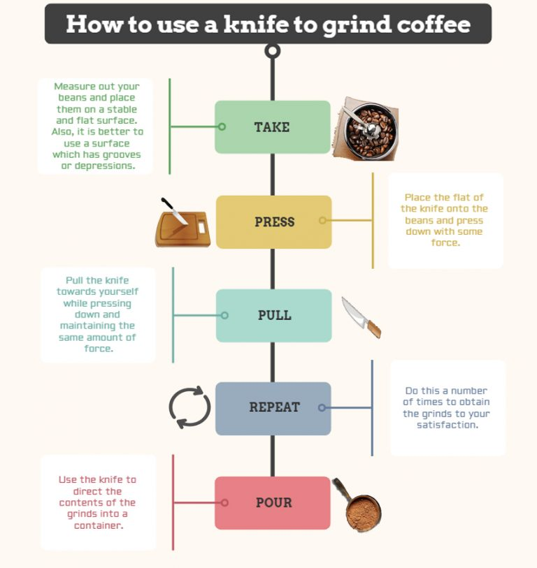 HOW TO USE KNIFE TO GRIND COFFEE