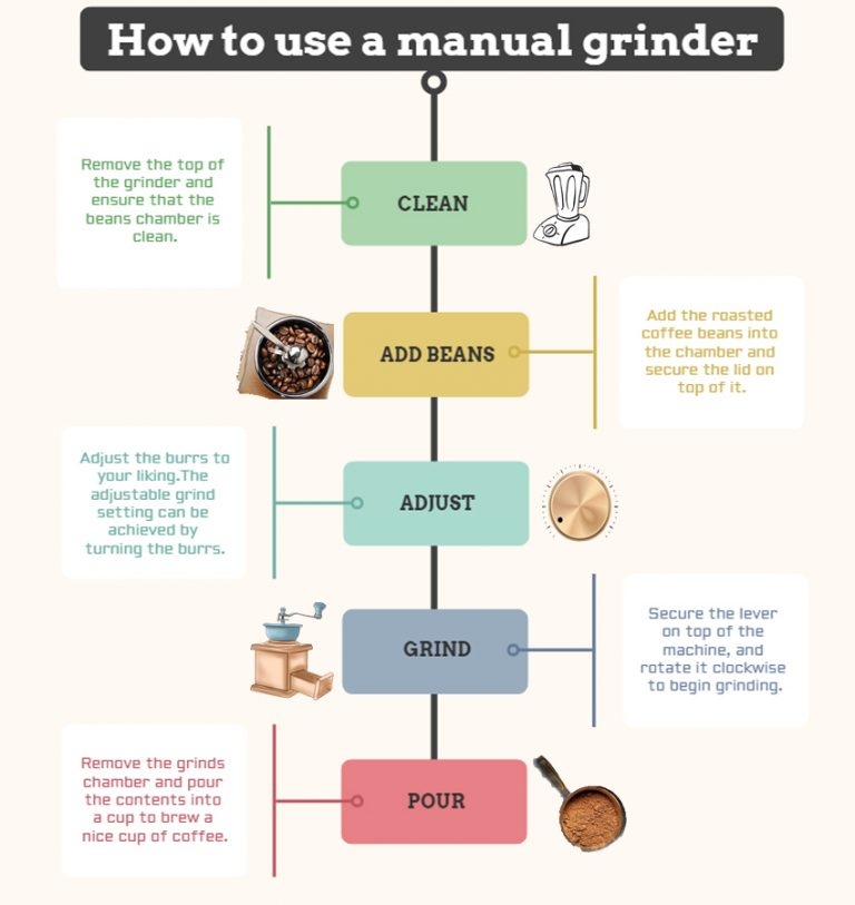 HOW TO USE MANUAL GRINDER TO GRIND COFFEE