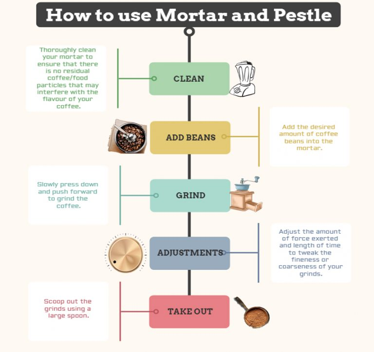 HOW TO USE MORTAR AND PESTLE